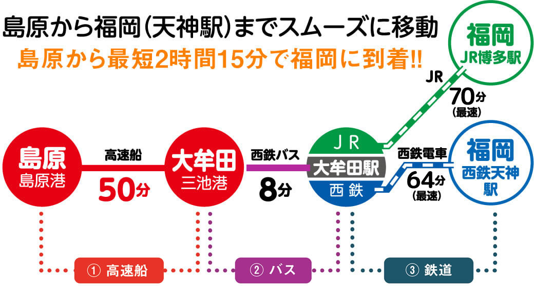 島原から最短2時間15分で福岡に到着!!